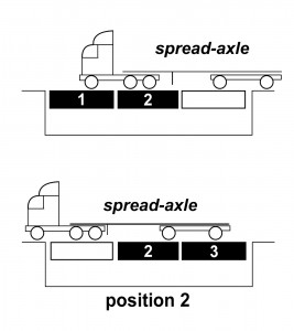spread-axle images